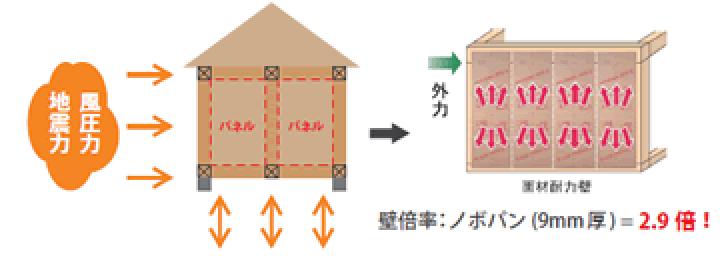 木造軸組パネル工法 モノコック工法