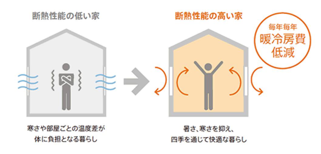 断熱性能の高い家 暖冷房費低減